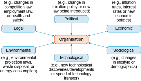 PESTLE analysis of the strategic industrial environment