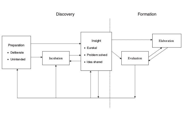 The Creativity-Based Model of Opportunity Recognition (Lumpkin, Hills and Shrader 2004)