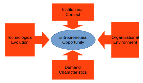 Porter's Four Forces of Entrepreneurial Opportunity