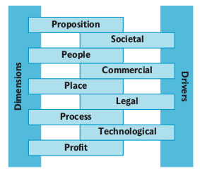 Opportunity Business Model, Blundel and Locket (2011)