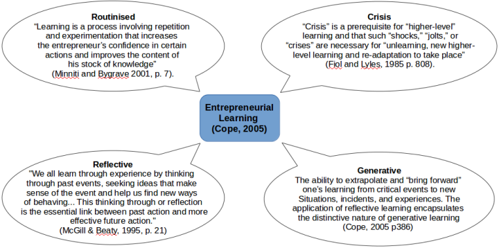 Four types of Entrepreneurial Learning (derived from Cope, 2005)