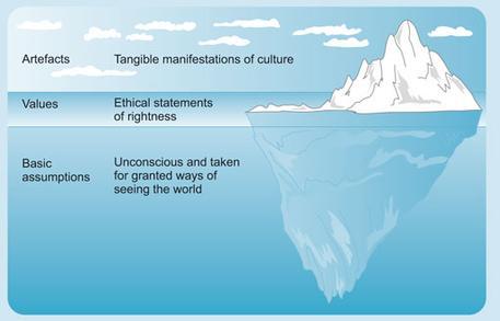 Iceberg model