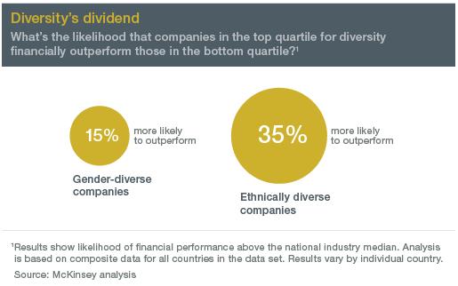 diversity-dividend
