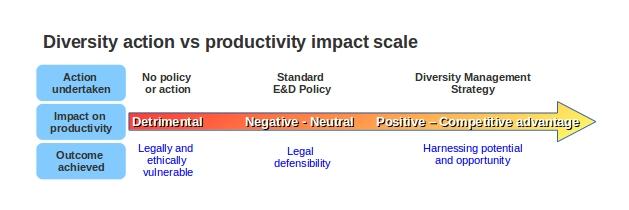 diversity-action-scale