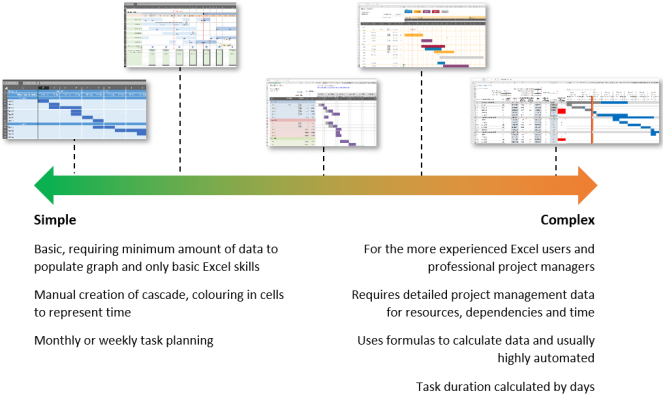 Gantt Chart complexity range